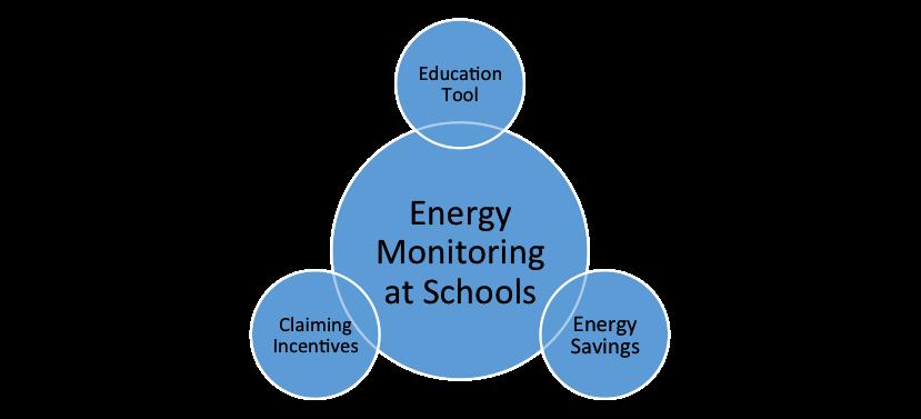 School energy monitoring